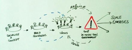 Triple-S approach to scaling innovation